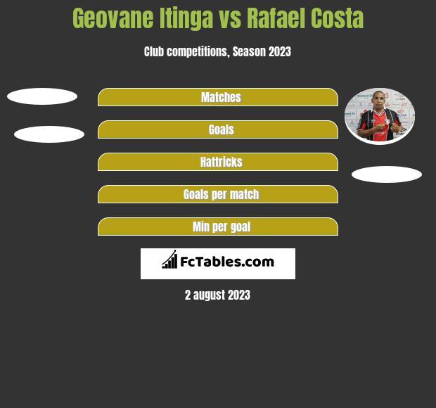 Geovane Itinga vs Rafael Costa h2h player stats