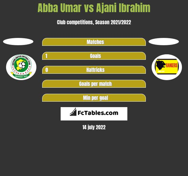 Abba Umar vs Ajani Ibrahim h2h player stats