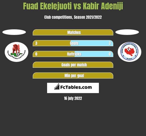Fuad Ekelejuoti vs Kabir Adeniji h2h player stats
