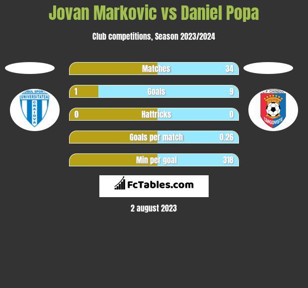Jovan Markovic vs Daniel Popa h2h player stats