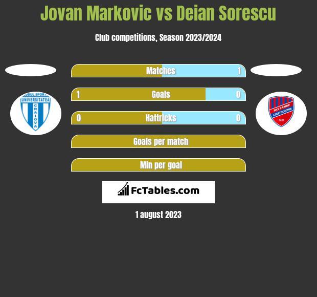Jovan Markovic vs Deian Sorescu h2h player stats