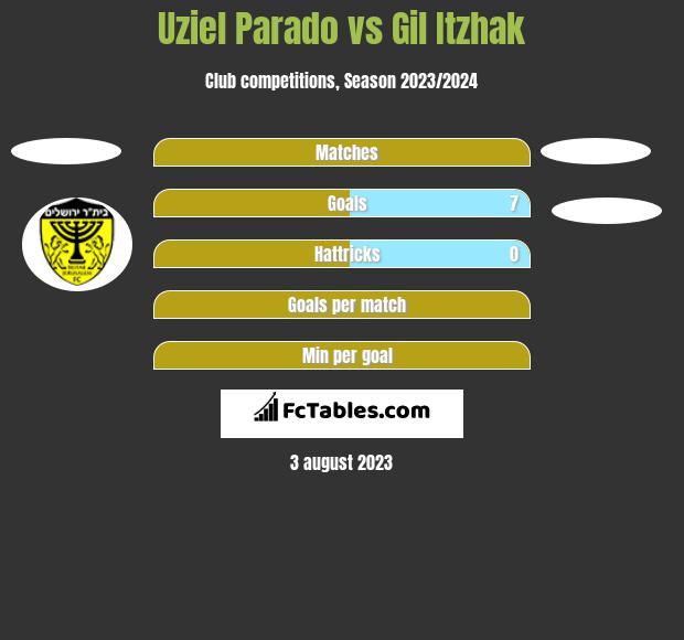Uziel Parado vs Gil Itzhak h2h player stats