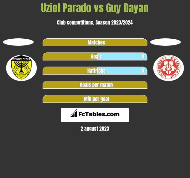 Uziel Parado vs Guy Dayan h2h player stats