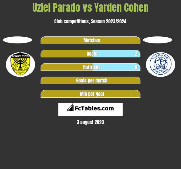 Uziel Parado vs Yarden Cohen h2h player stats