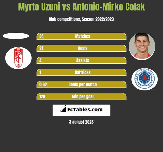 Myrto Uzuni vs Antonio Colak h2h player stats