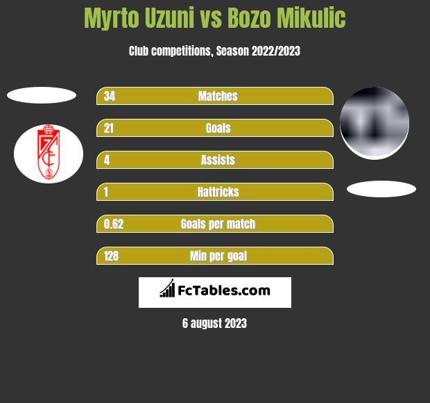 Myrto Uzuni vs Bozo Mikulic h2h player stats