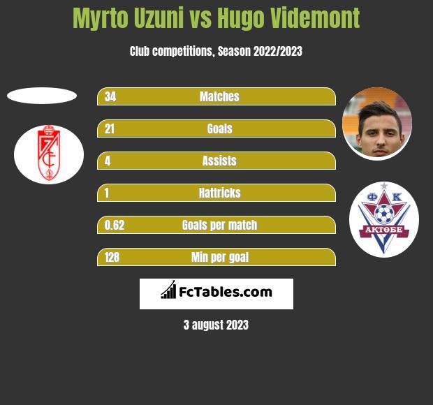 Myrto Uzuni vs Hugo Videmont h2h player stats