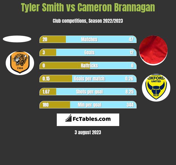 Tyler Smith vs Cameron Brannagan h2h player stats