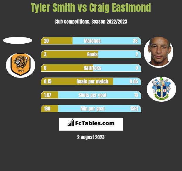 Tyler Smith vs Craig Eastmond h2h player stats