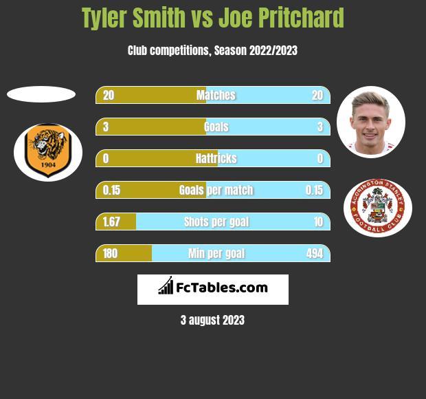 Tyler Smith vs Joe Pritchard h2h player stats