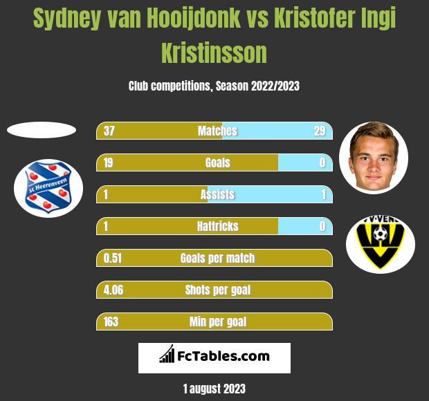 Sydney van Hooijdonk vs Kristofer Ingi Kristinsson h2h player stats