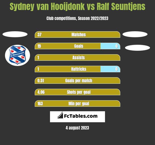 Sydney van Hooijdonk vs Ralf Seuntjens h2h player stats