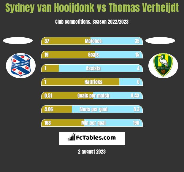 Sydney van Hooijdonk vs Thomas Verheijdt h2h player stats