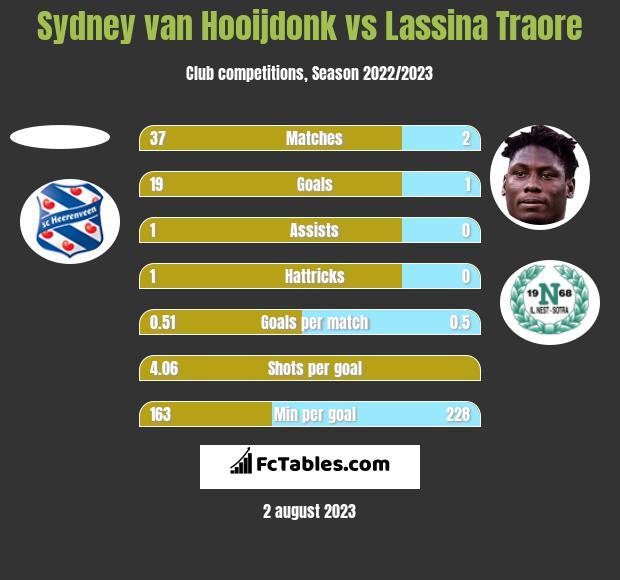 Sydney van Hooijdonk vs Lassina Traore h2h player stats