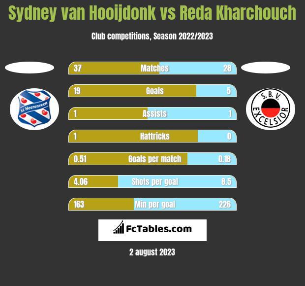 Sydney van Hooijdonk vs Reda Kharchouch h2h player stats