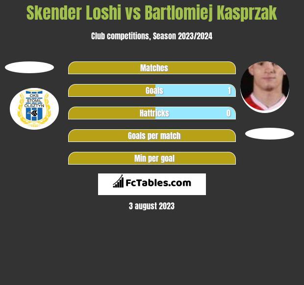 Skender Loshi vs Bartlomiej Kasprzak h2h player stats
