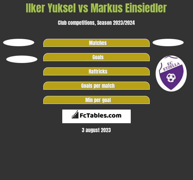 Ilker Yuksel vs Markus Einsiedler h2h player stats