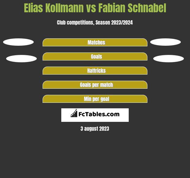 Elias Kollmann vs Fabian Schnabel h2h player stats