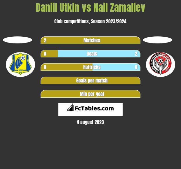 Daniil Utkin vs Nail Zamaliev h2h player stats