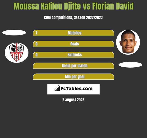 Moussa Kalilou Djitte vs Florian David h2h player stats