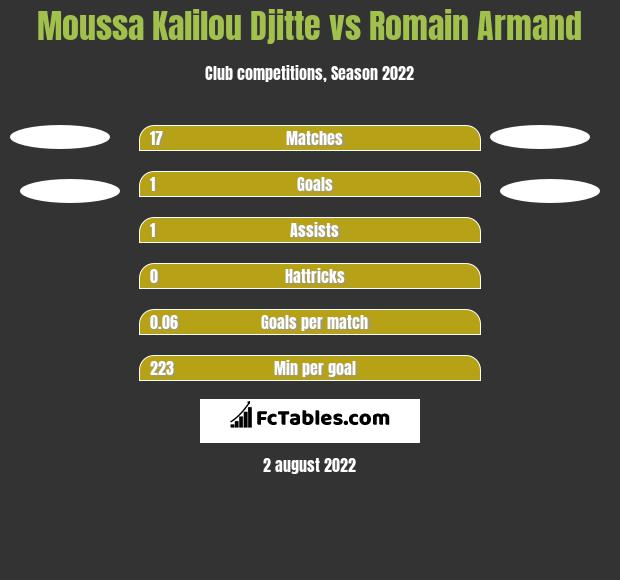 Moussa Kalilou Djitte vs Romain Armand h2h player stats