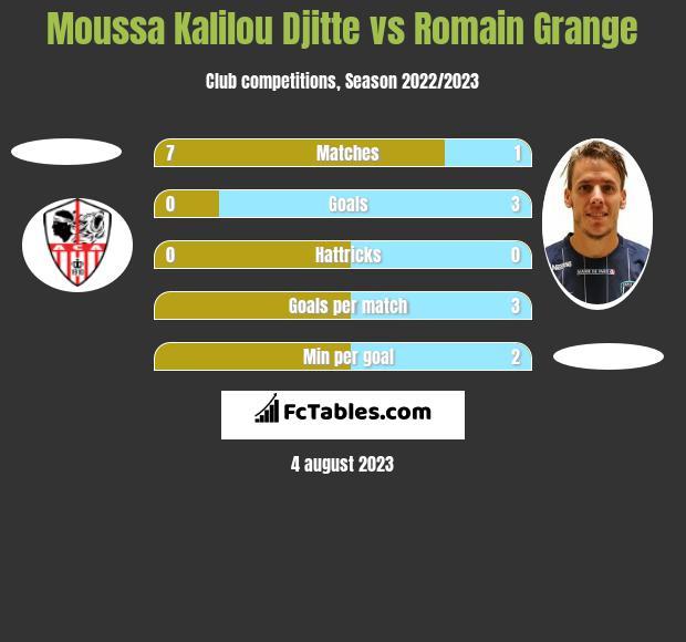 Moussa Kalilou Djitte vs Romain Grange h2h player stats