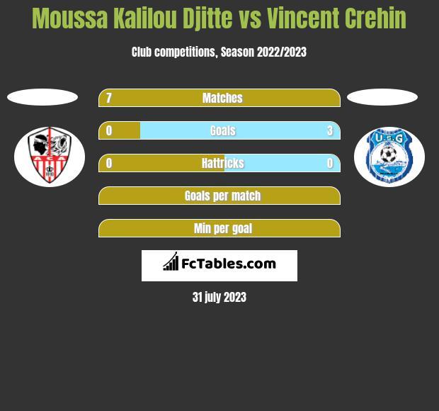 Moussa Kalilou Djitte vs Vincent Crehin h2h player stats