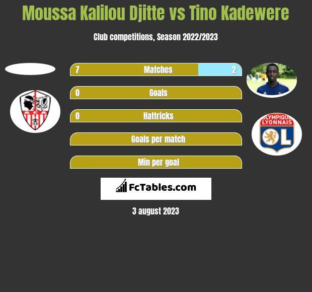 Moussa Kalilou Djitte vs Tino Kadewere h2h player stats