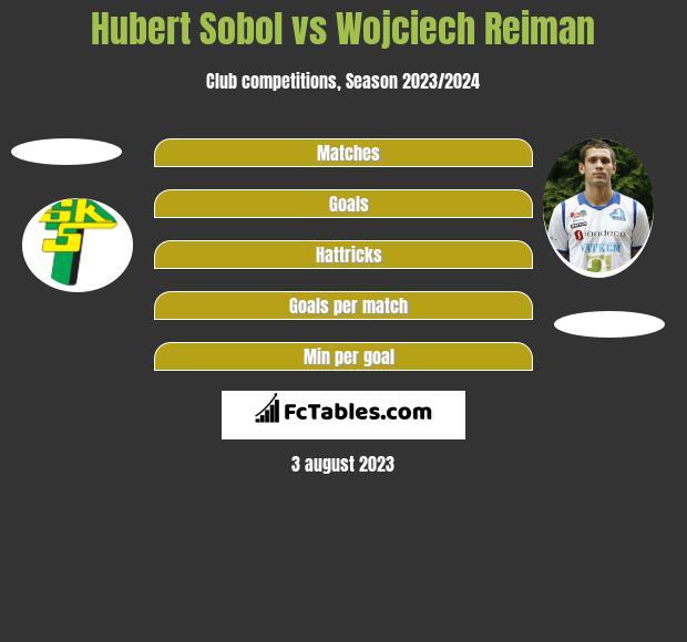 Hubert Sobol vs Wojciech Reiman h2h player stats