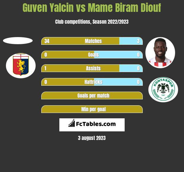 Guven Yalcin vs Mame Biram Diouf h2h player stats