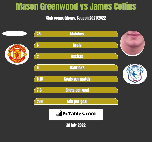 Mason Greenwood vs James Collins h2h player stats