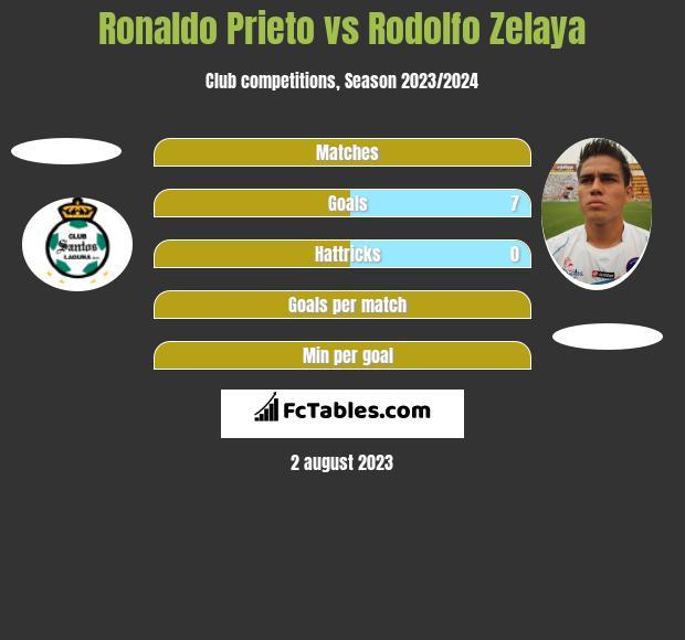 Ronaldo Prieto vs Rodolfo Zelaya h2h player stats