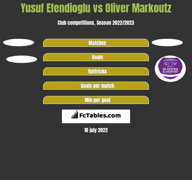 Yusuf Efendioglu vs Oliver Markoutz h2h player stats