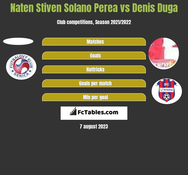 Naten Stiven Solano Perea vs Denis Duga - Compare two players stats 2018
