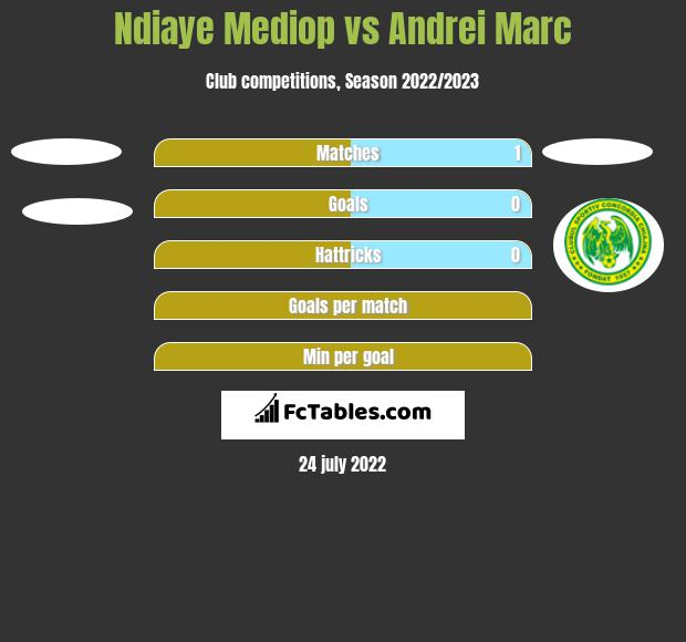 Ndiaye Mediop vs Andrei Marc h2h player stats