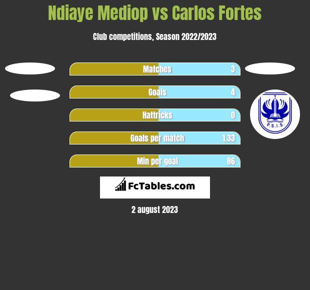 Ndiaye Mediop vs Carlos Fortes h2h player stats
