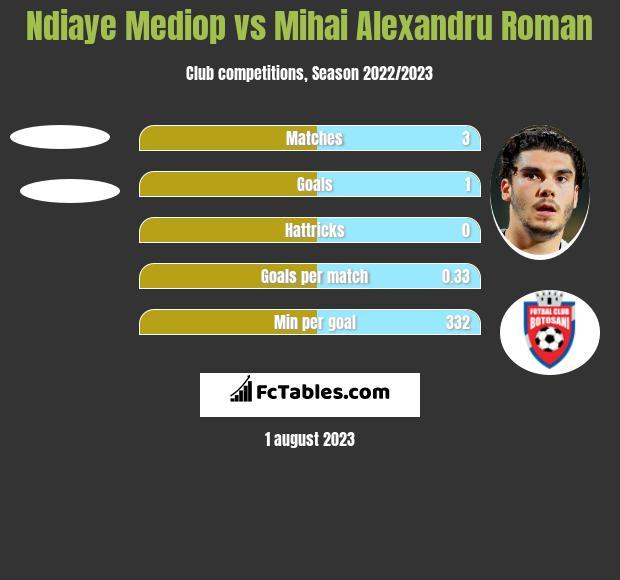 Ndiaye Mediop vs Mihai Alexandru Roman h2h player stats