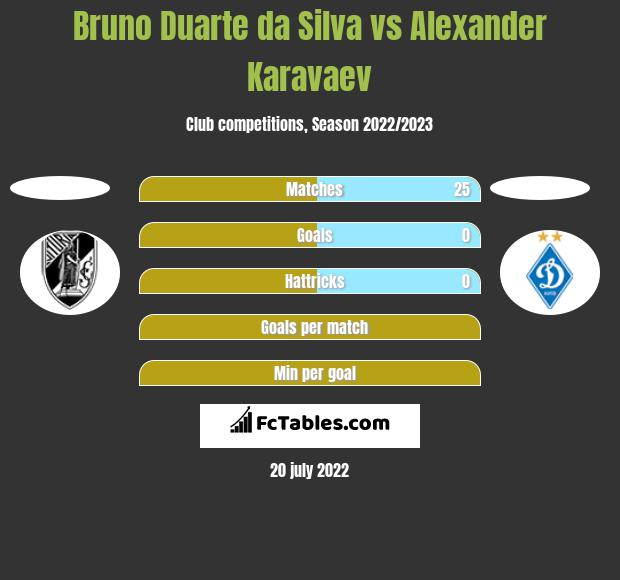 Bruno Duarte da Silva vs Alexander Karavaev h2h player stats