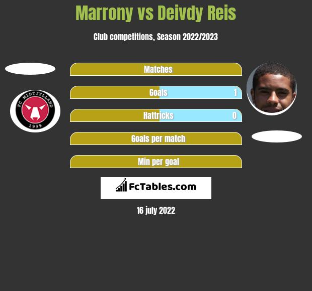 Marrony vs Deivdy Reis h2h player stats