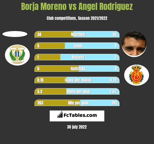 Borja Moreno vs Angel Rodriguez h2h player stats