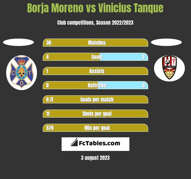 Borja Moreno vs Vinicius Tanque h2h player stats