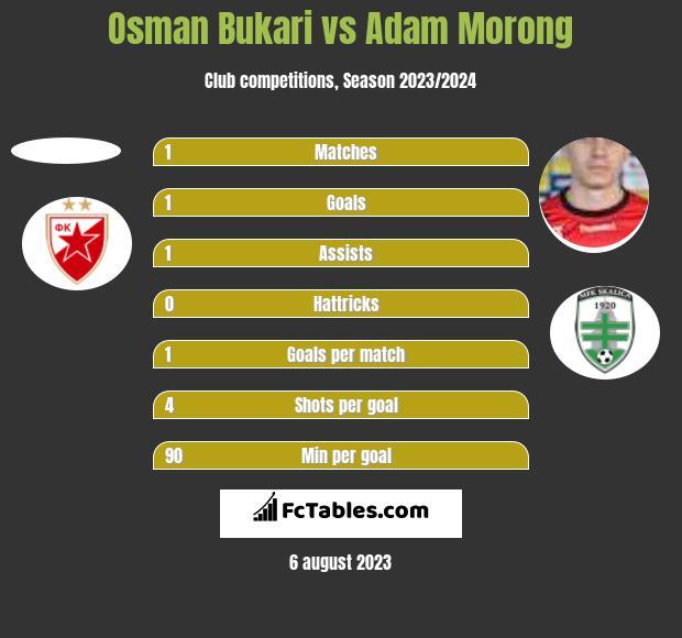 Osman Bukari vs Adam Morong h2h player stats