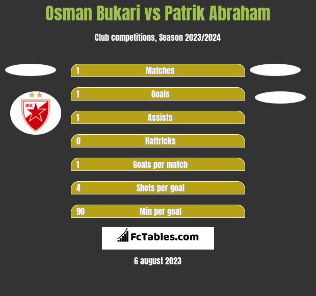 Osman Bukari vs Patrik Abraham h2h player stats