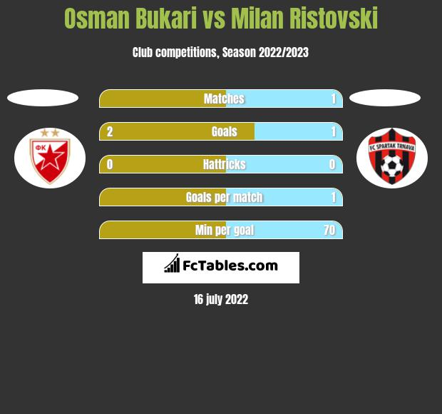 Osman Bukari vs Milan Ristovski h2h player stats
