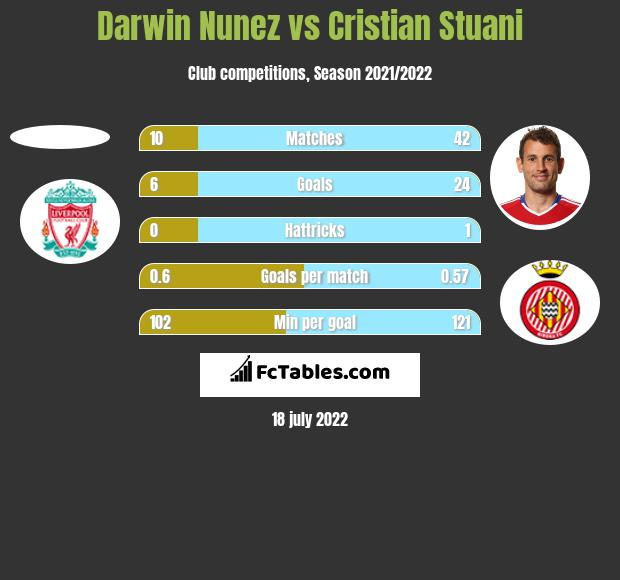 Darwin Nunez vs Cristian Stuani h2h player stats