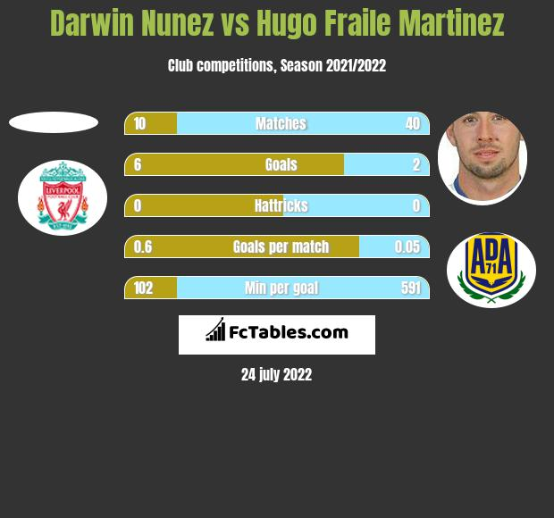 Darwin Nunez vs Hugo Fraile Martinez h2h player stats