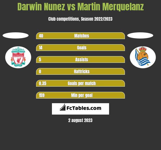 Darwin Nunez vs Martin Merquelanz h2h player stats