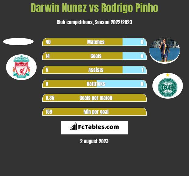 Darwin Nunez vs Rodrigo Pinho h2h player stats