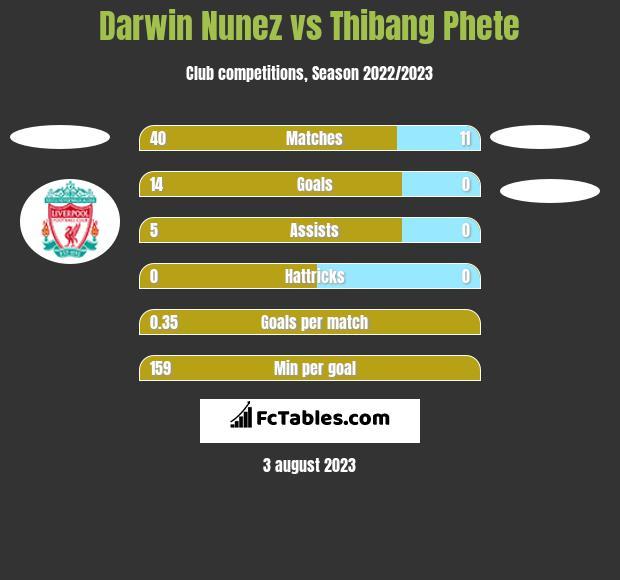 Darwin Nunez vs Thibang Phete h2h player stats