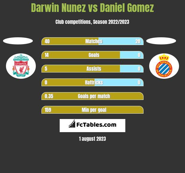 Darwin Nunez vs Daniel Gomez h2h player stats